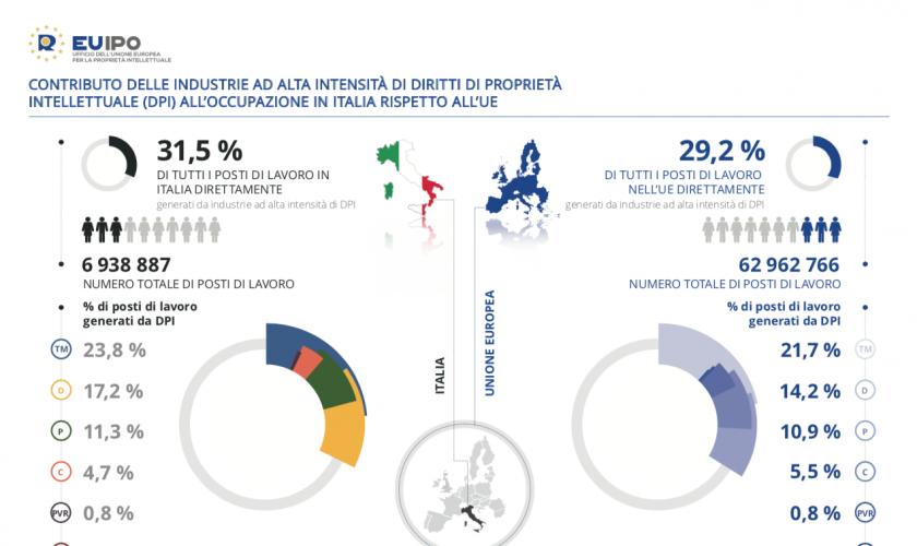 italia-industria-alta intensità