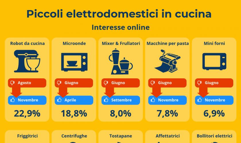 elettrodomestici-alimentari-aumento-acquisto-ecommerce