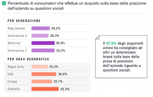 brand-posizioni-sociali-consumatori
