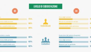 italiani-nuovi-progetti-nonostante-preoccupazioni