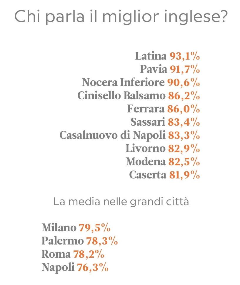 lingua-inglese-percentuali-italia