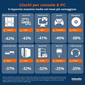 videogame-cosa.cercano-italiani-online