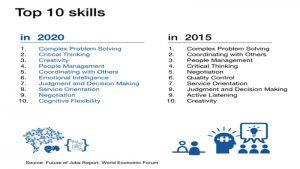 world-economic-forum-soft-skill-richieste-lavoro-2020-futuro