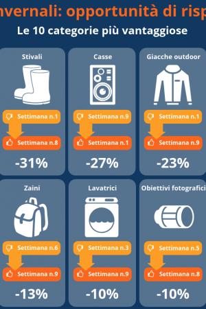 saldi-invernali-categori-maggior-risparmio