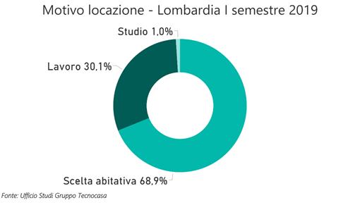 locazioni-lombardia-affitto