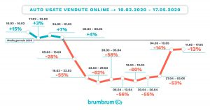 mercato-auto-usate-online-fase-2