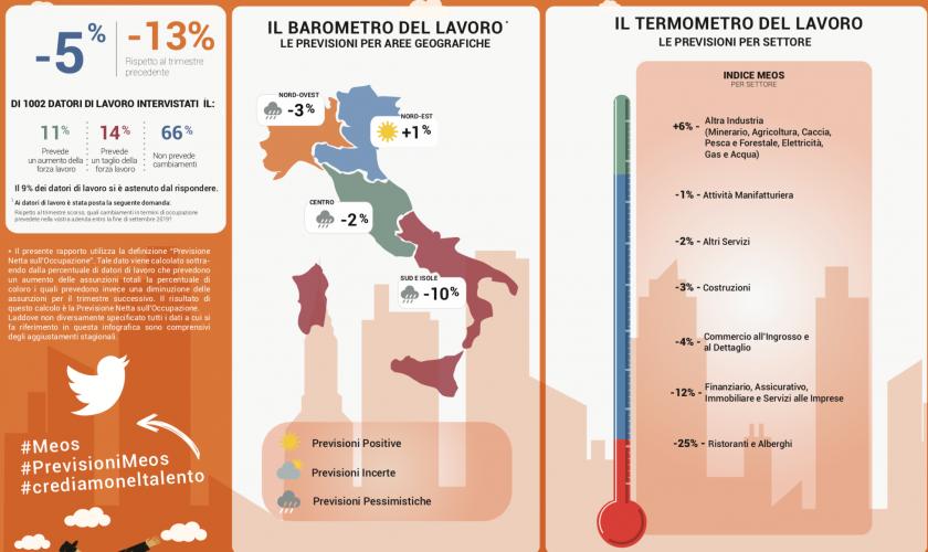 datori-lavoro-italiani-cambio-rotta-assunzione