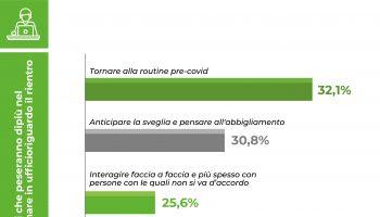 60%-italiani-pronto-cambiare-lavoro-smartworking