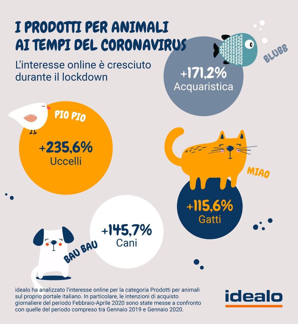 acquisto-prodotti-animali-online-coronavirus