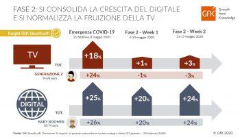 fase-2-crescita-digitale-normalizza-tv