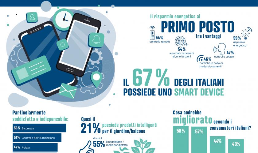 smart-device-cosa-scelgono-italiani